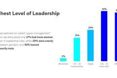 9 Ways to Foster Female Advancement in Marketing