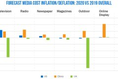 Global Media Inflation to Hold at +3.3% for 2020, Based on New Survey
