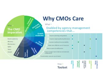 Agency Management: The New CMO Imperative