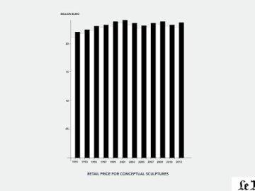 Retail Price For Conceptual Sculptures
