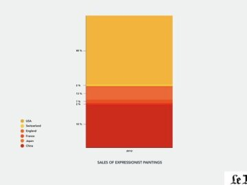 Sales of Expressionist Paintings