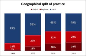 Geographical split of practice